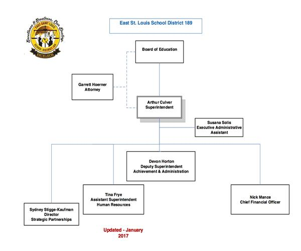 organizational structure of msd st louis